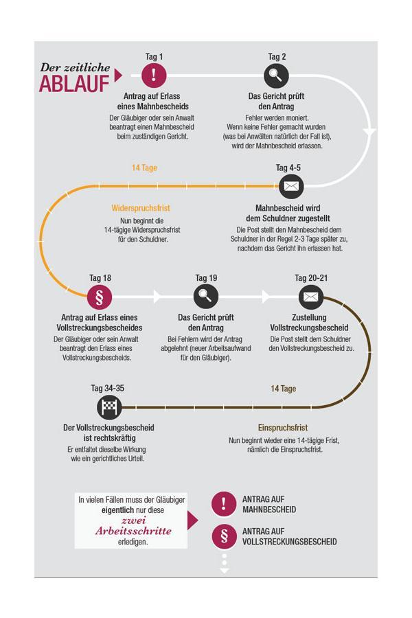 Wie Funktioniert Das Gerichtliche Mahnverfahren